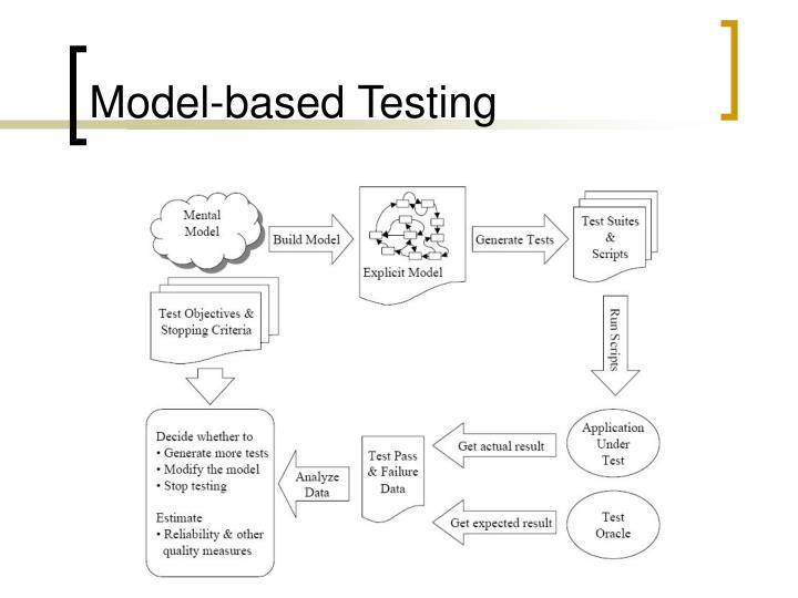 Model-based Testing