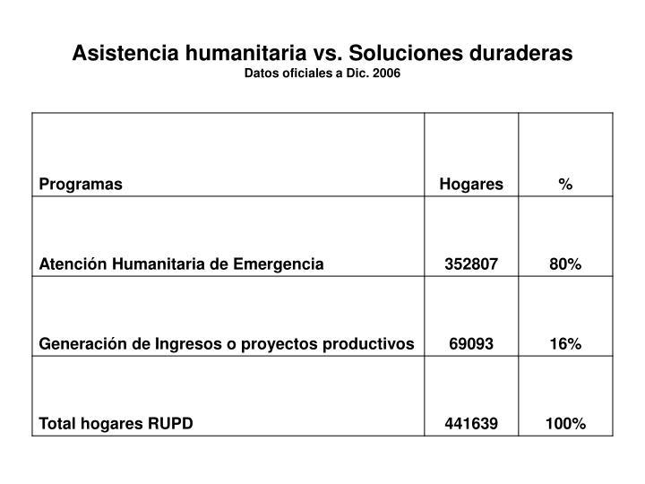 Asistencia humanitaria vs. Soluciones duraderas