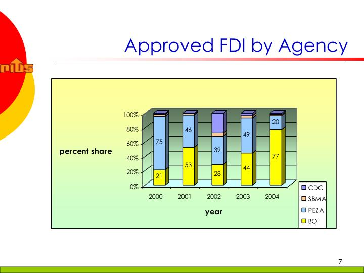Approved FDI by Agency
