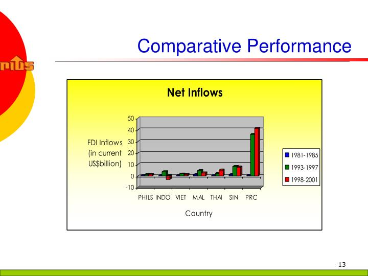 Comparative Performance
