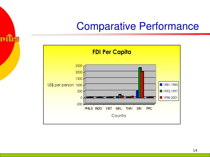 Comparative Performance