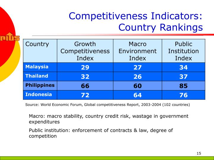 Competitiveness Indicators: