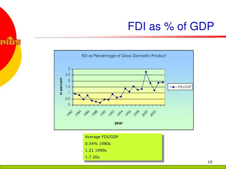 FDI as % of GDP