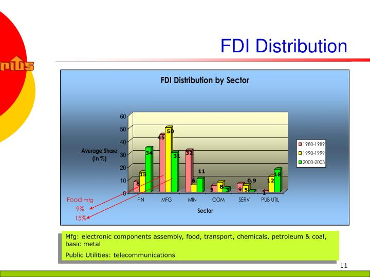 FDI Distribution
