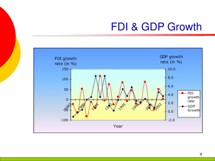 FDI & GDP Growth