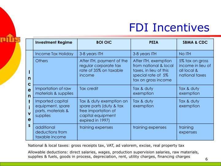 FDI Incentives