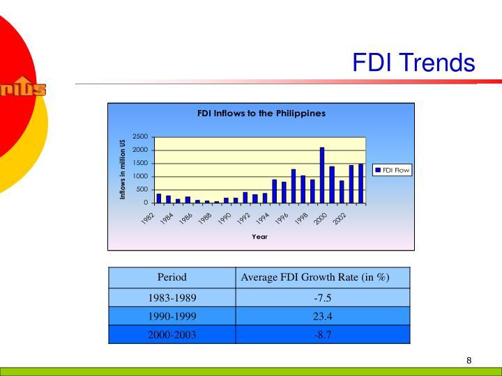 FDI Trends
