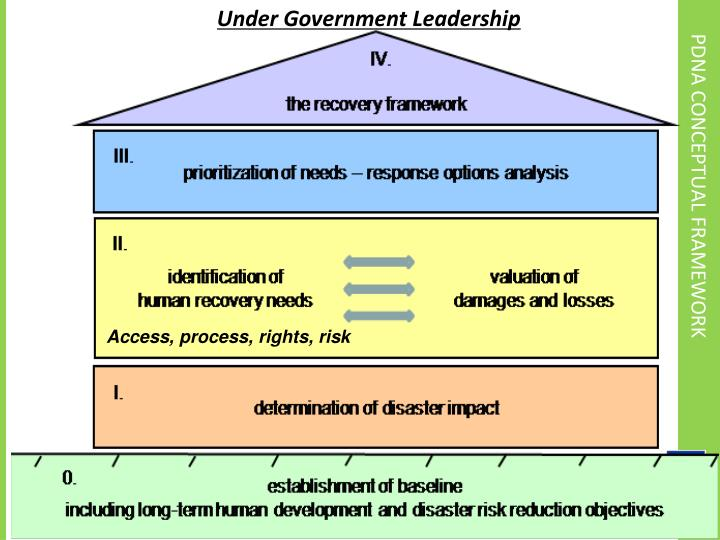 Under Government Leadership