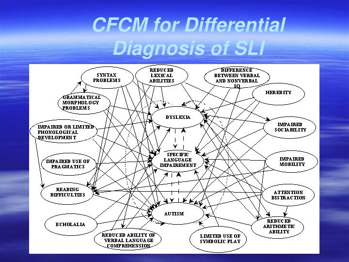 CFCM for Differential Diagnosis of SLI