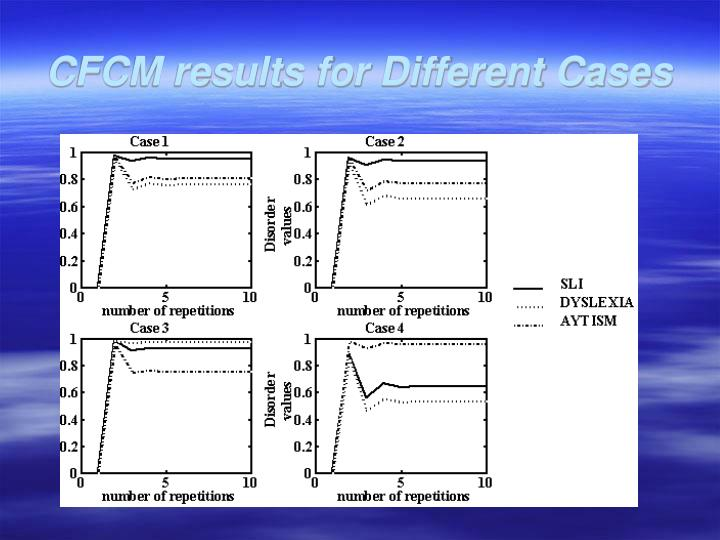 CFCM results for Different Cases
