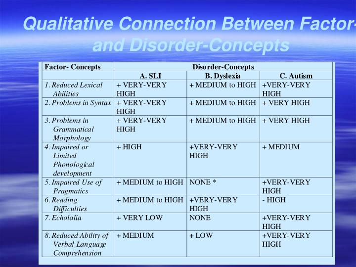 Qualitative Connection Between Factor- and Disorder-Concepts