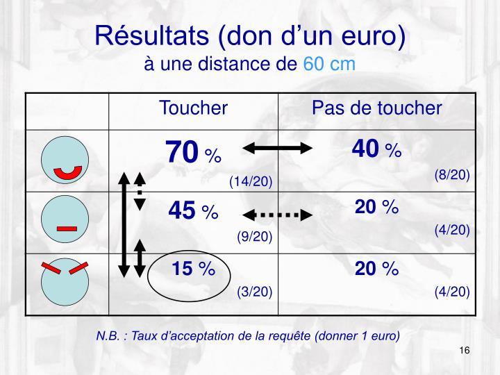 Résultats (don d'un euro)