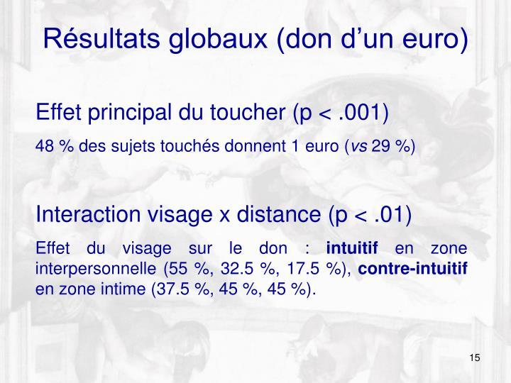 Résultats globaux (don d'un euro)
