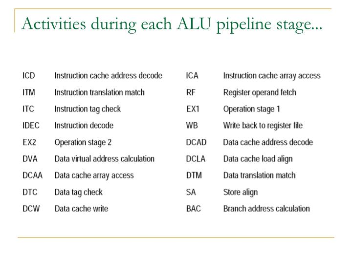Activities during each ALU pipeline stage...