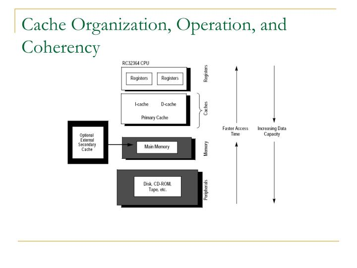 Cache Organization, Operation, and Coherency
