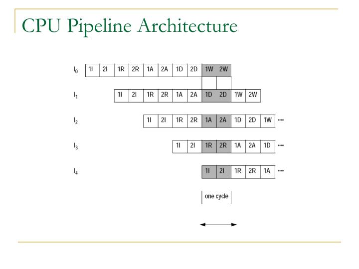 CPU Pipeline Architecture
