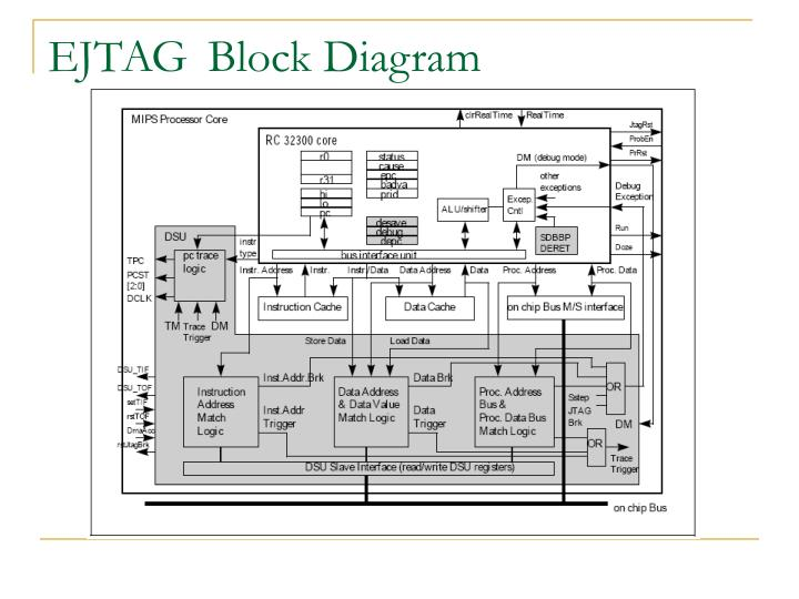 EJTAG 	Block Diagram