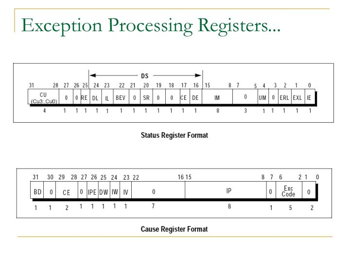 Exception Processing Registers...