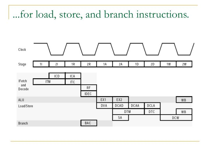 ...for load, store, and branch instructions.