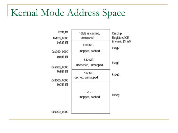 Kernal Mode Address Space