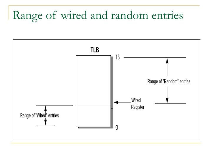 Range of wired and random entries