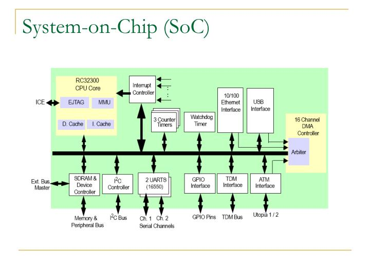 System-on-Chip (SoC)