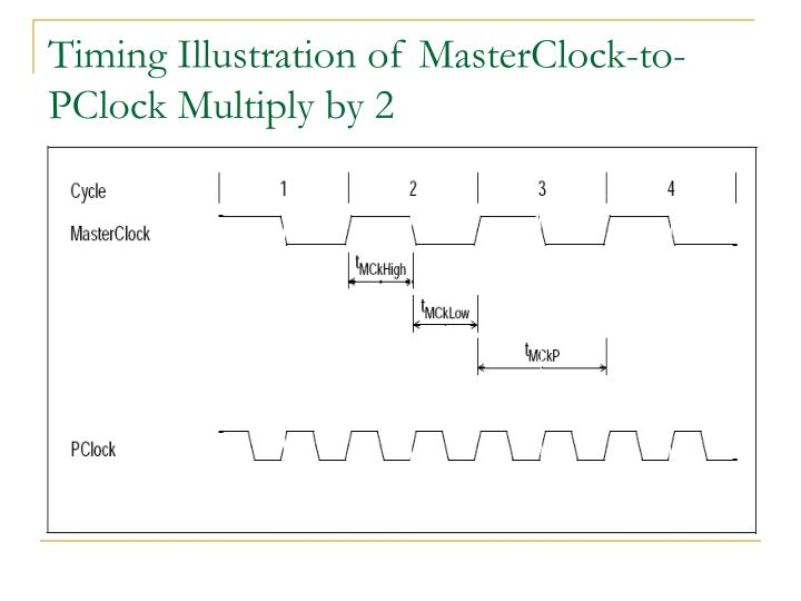 Timing Illustration of MasterClock-to-PClock Multiply by 2