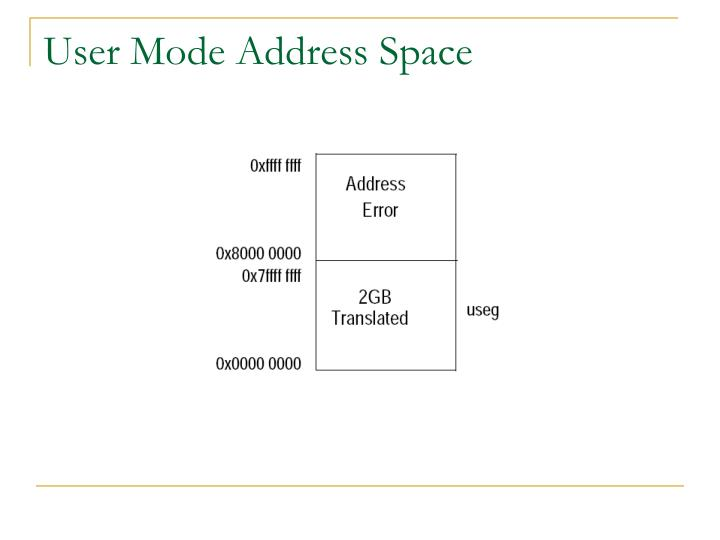 User Mode Address Space