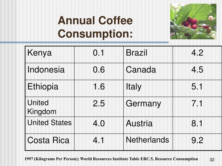 Annual Coffee Consumption: