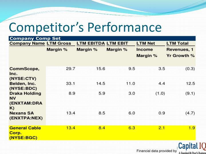 Competitor's Performance