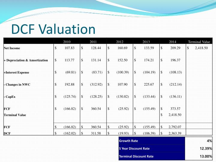 DCF Valuation