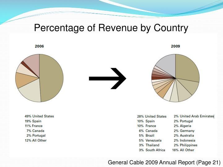 Percentage of Revenue by Country