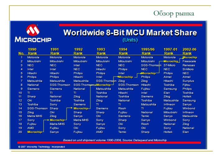 Обзор рынка