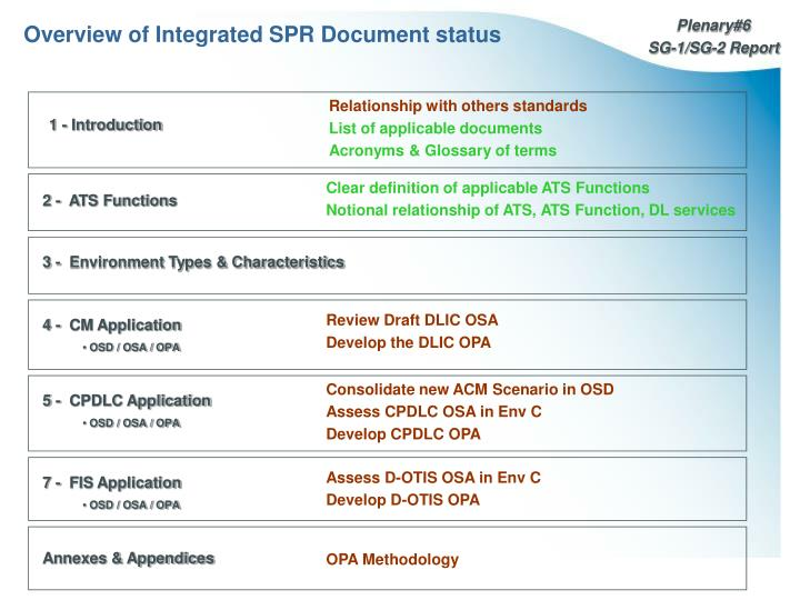 Overview of Integrated SPR Document status