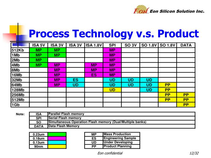 Process Technology v.s. Product