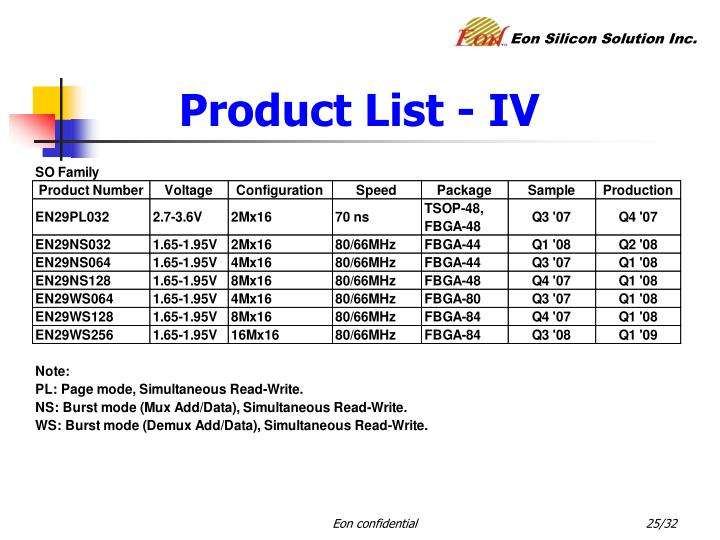 Product List - IV