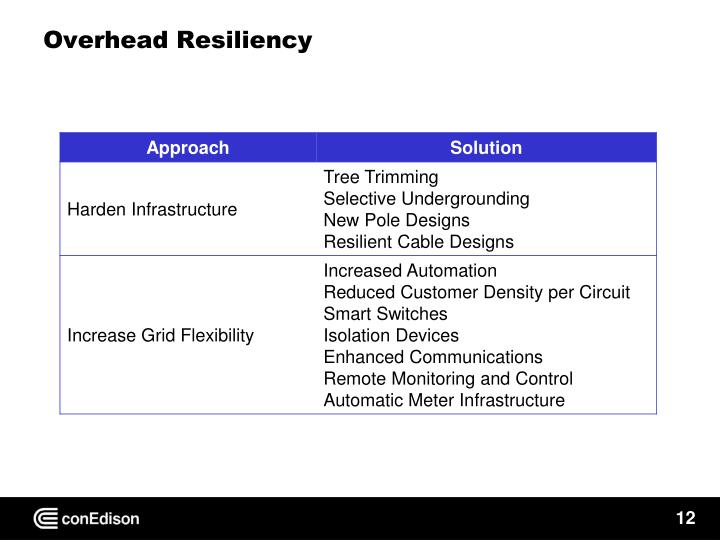 Overhead Resiliency
