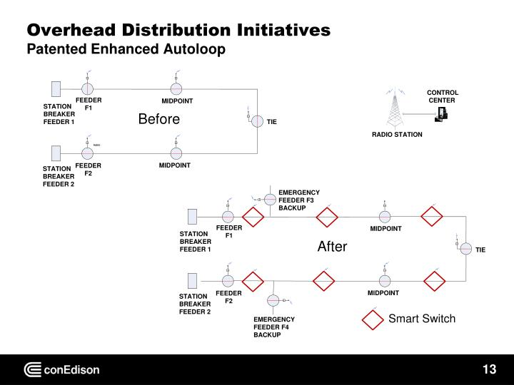 Overhead Distribution Initiatives