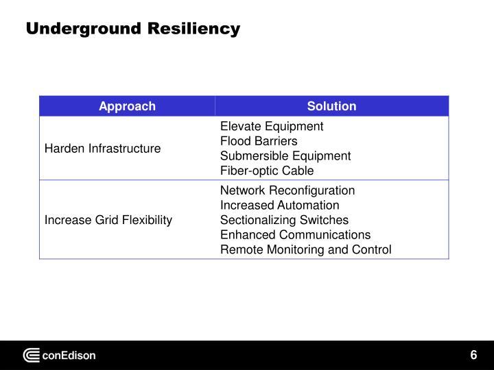 Underground Resiliency