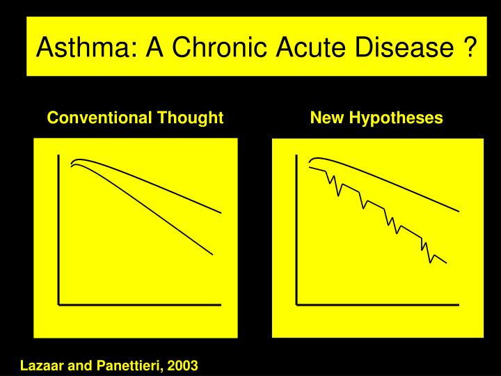 Asthma: A Chronic Acute Disease ?