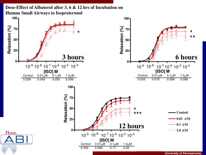 Dose-Effect of Albuterol after 3, 6 & 12 hrs of Incubation on