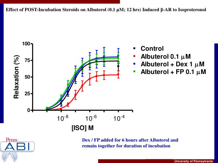 Effect of POST-Incubation Steroids on Albuterol (0.1