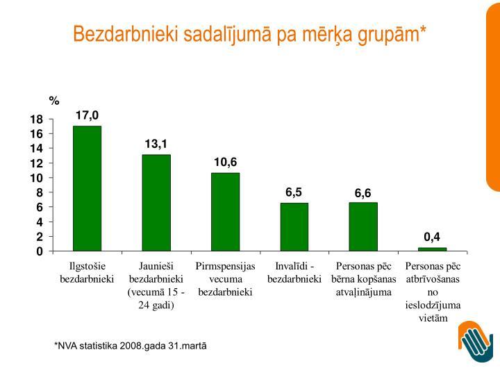 Bezdarbnieki sadalījumā pa mērķa grupām*