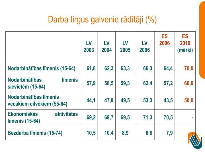 Darba tirgus galvenie rādītāji (%)
