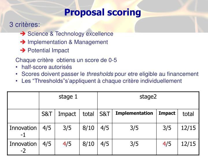 Proposal scoring