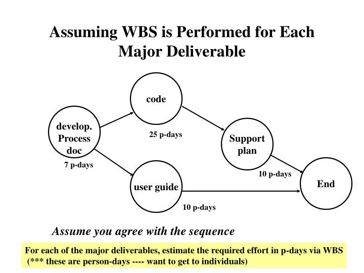 Assuming WBS is Performed for Each