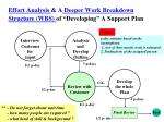 effort analysis a deeper work breakdown structure wbs of developing a support plan