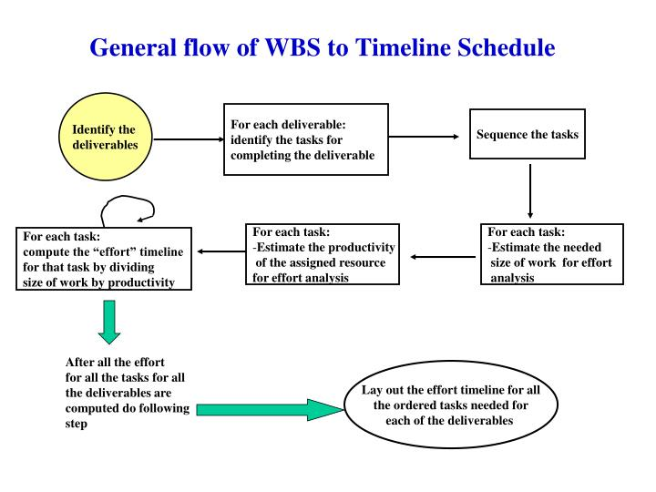 General flow of WBS to Timeline Schedule