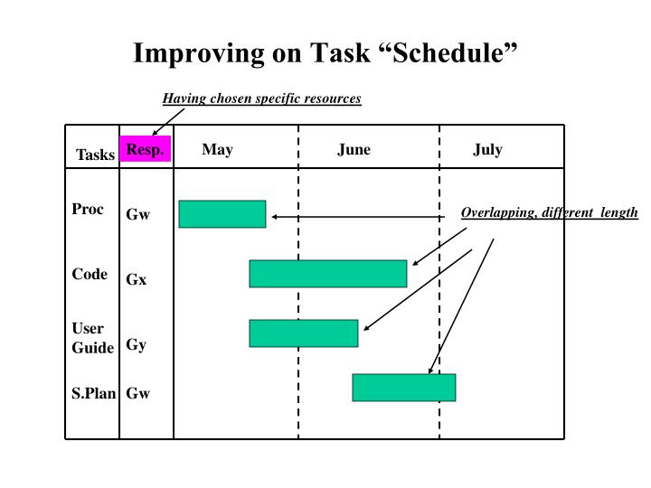 "Improving on Task ""Schedule"""