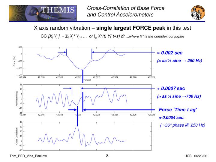 Cross-Correlation of Base Force and Control Accelerometers